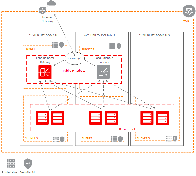 Load Balancer | Oracle Cloud Infrastructure