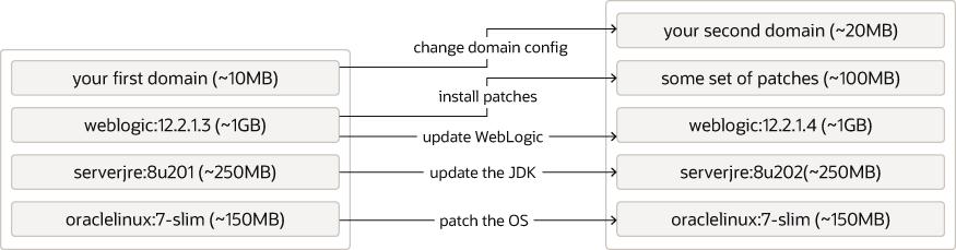 Types of updates